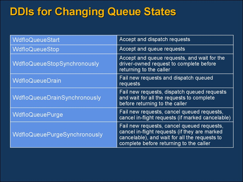 DDIs for Changing Queue States