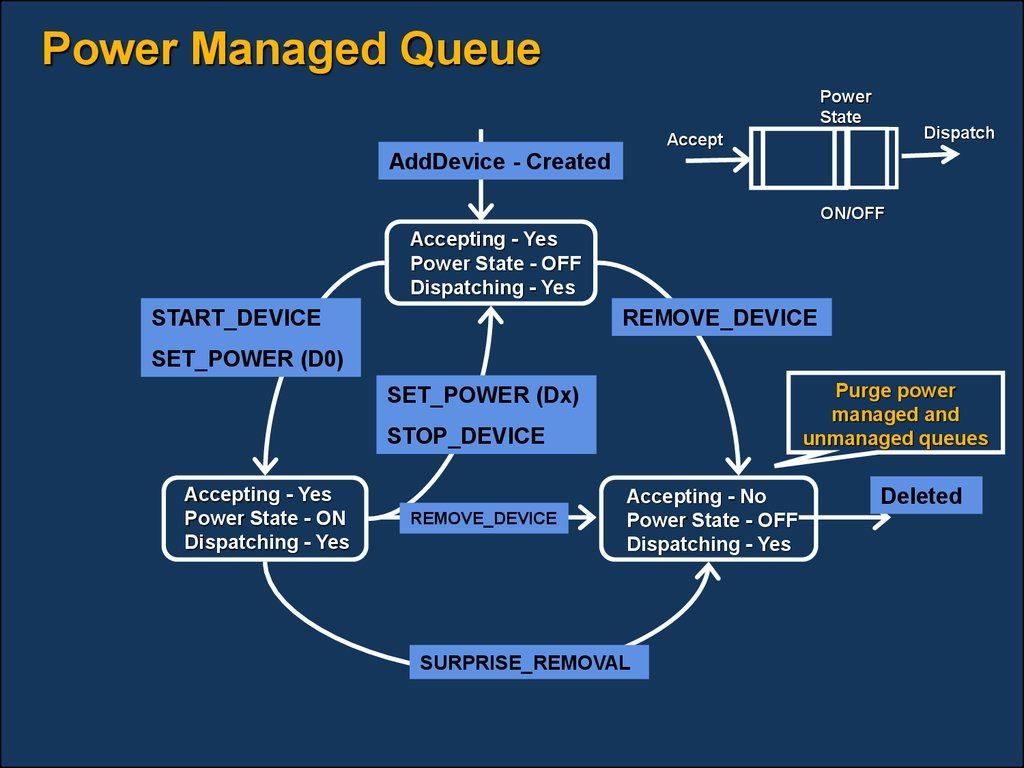 Power Managed Queue
