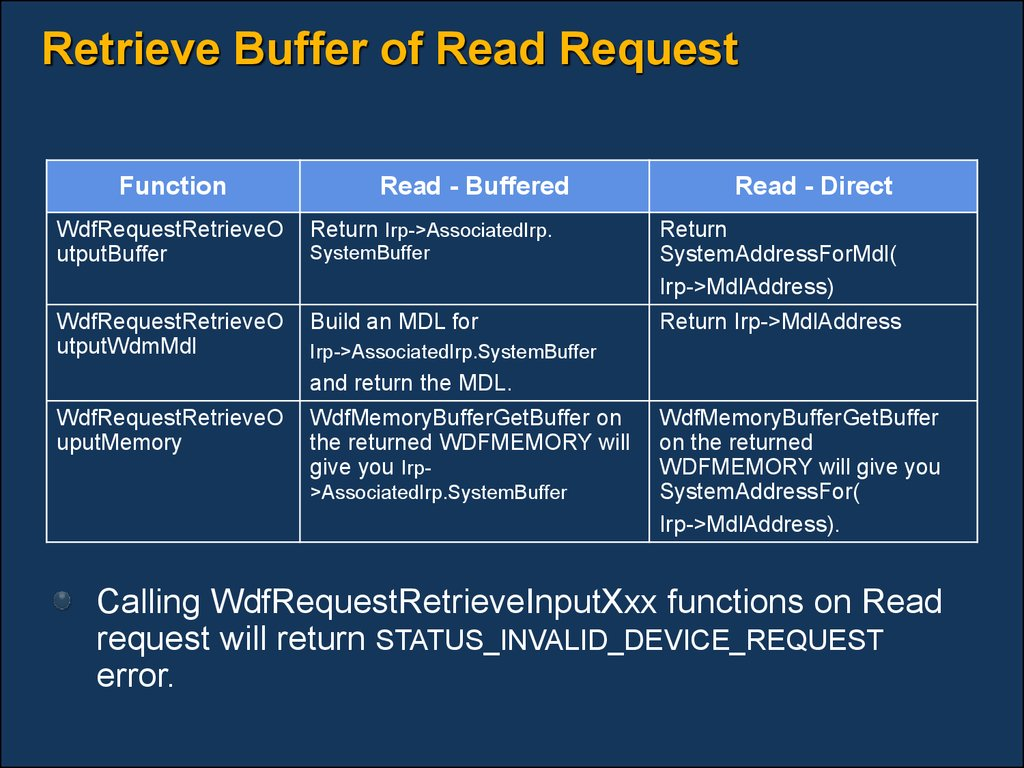 Retrieve Buffer of Read Request