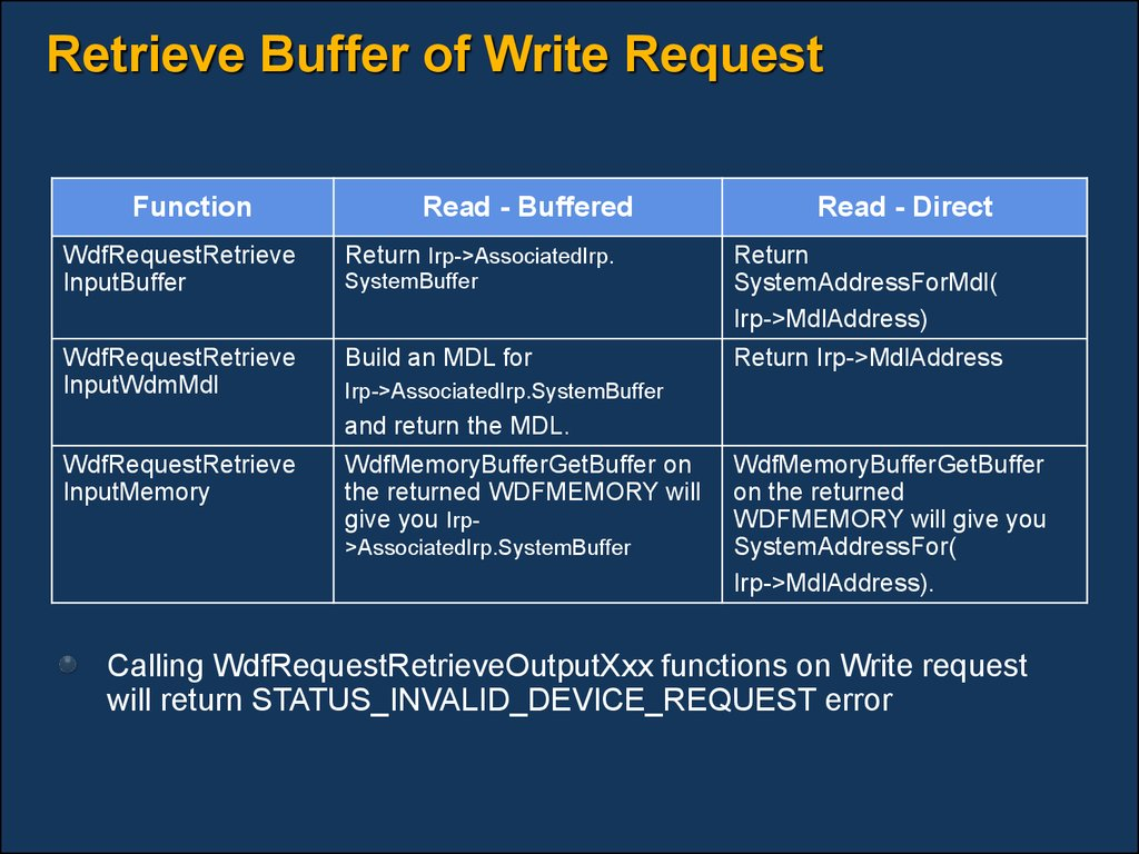Retrieve Buffer of Write Request