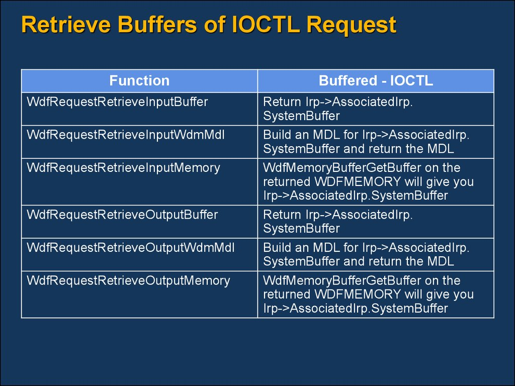 Retrieve Buffers of IOCTL Request