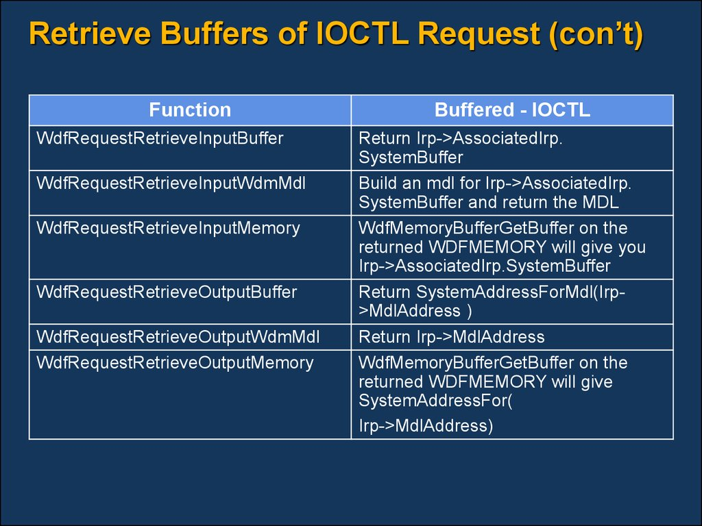 Retrieve Buffers of IOCTL Request (con't)
