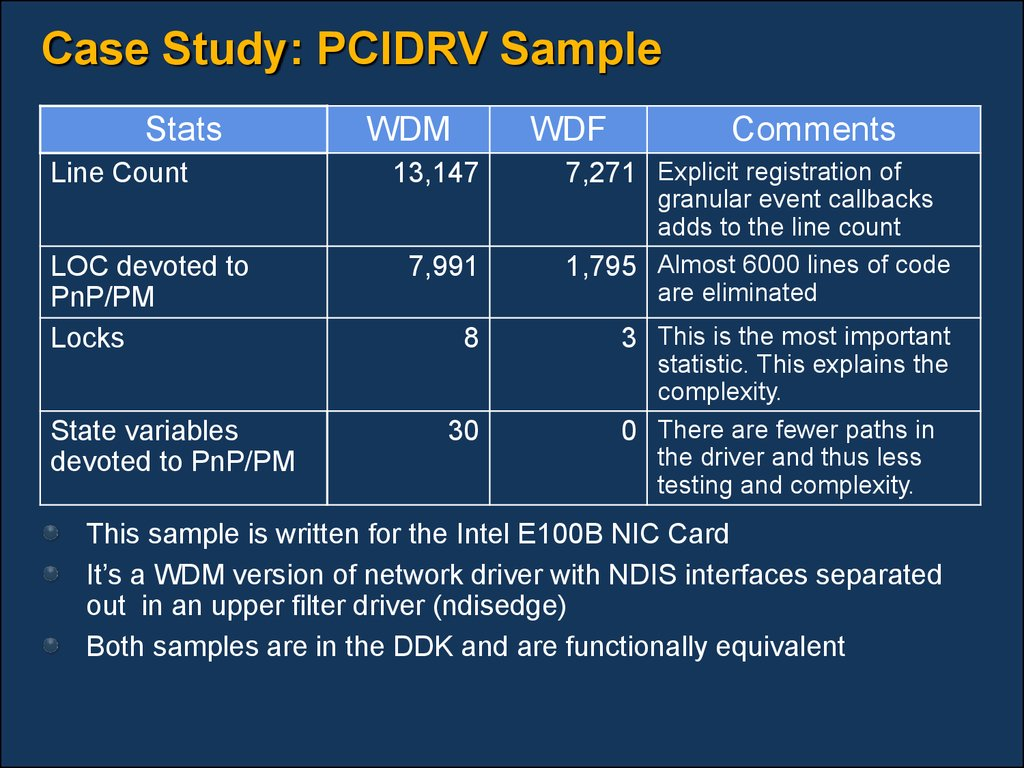 Case Study: PCIDRV Sample