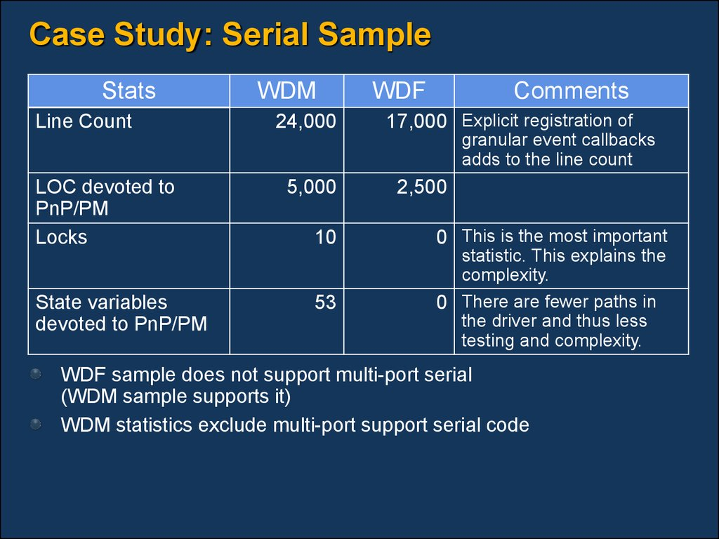 Case Study: Serial Sample