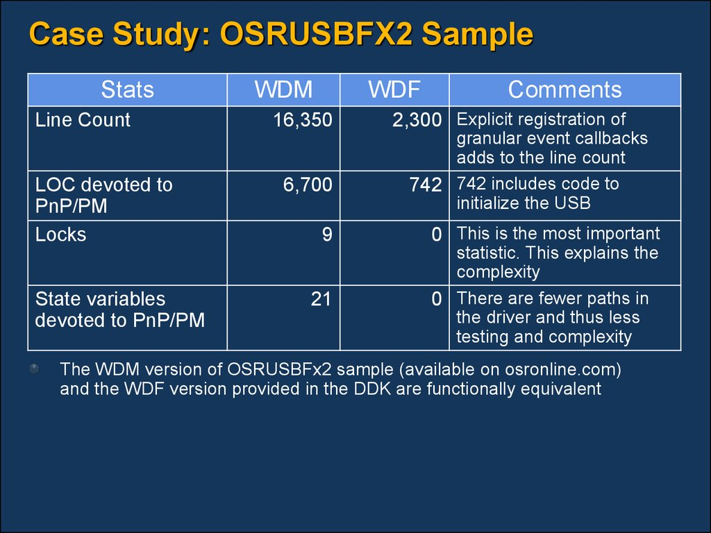 Case Study: OSRUSBFX2 Sample