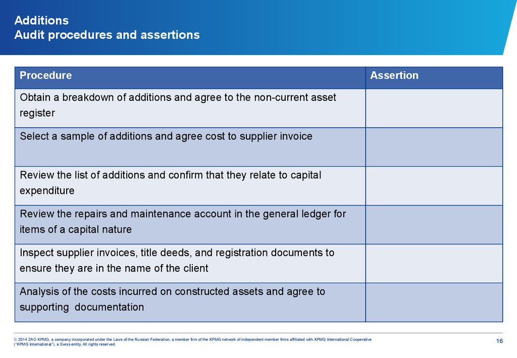 Additions Audit procedures and assertions