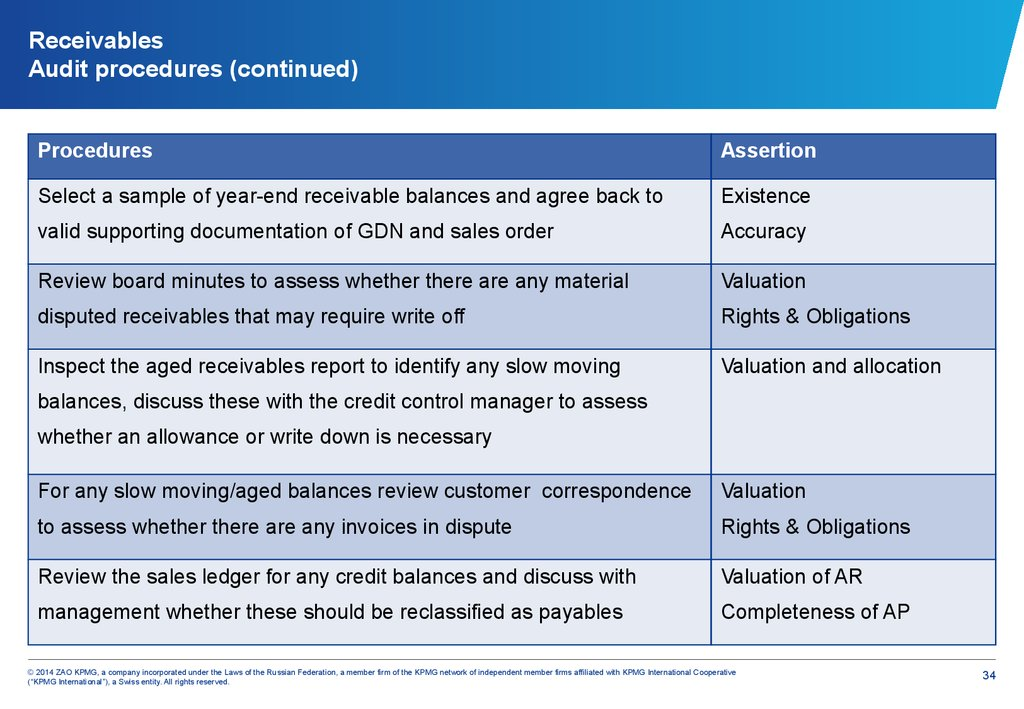 Receivables Audit procedures (continued)