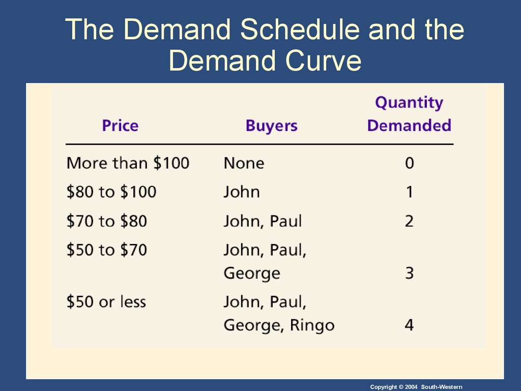 The Demand Schedule and the Demand Curve