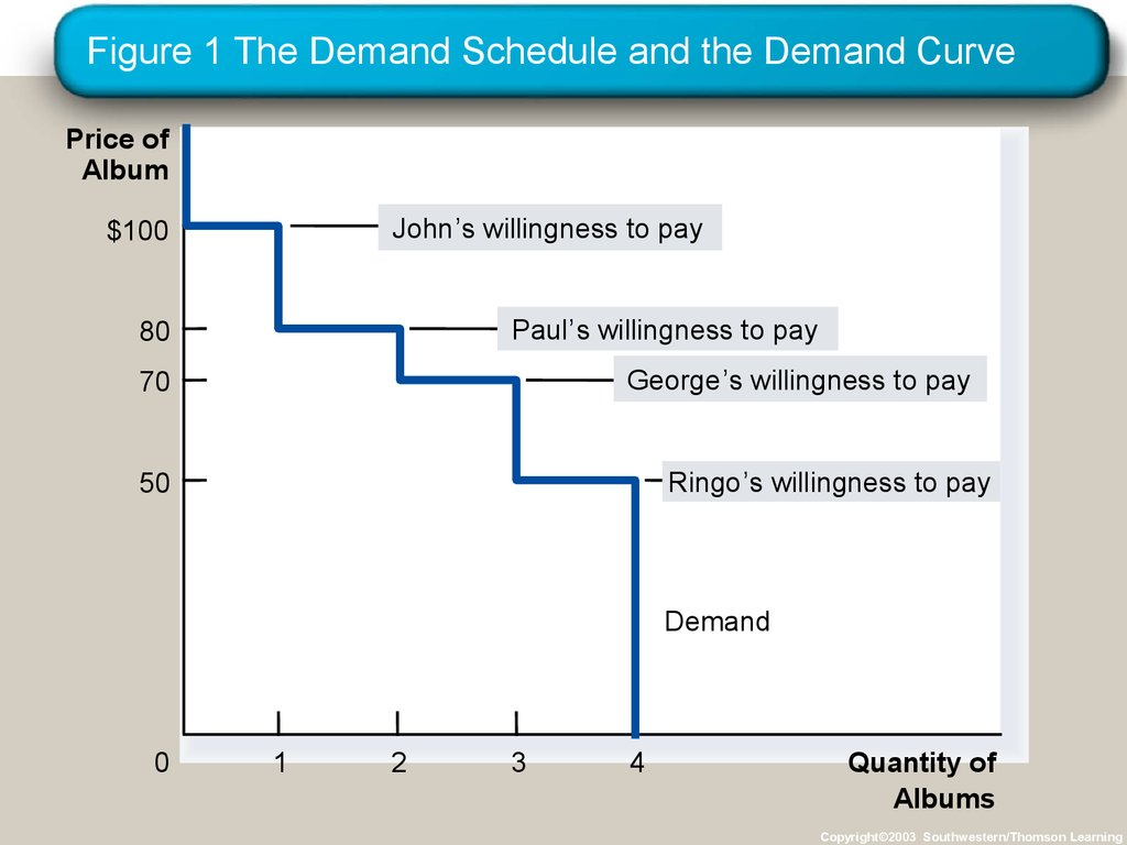 Figure 1 The Demand Schedule and the Demand Curve