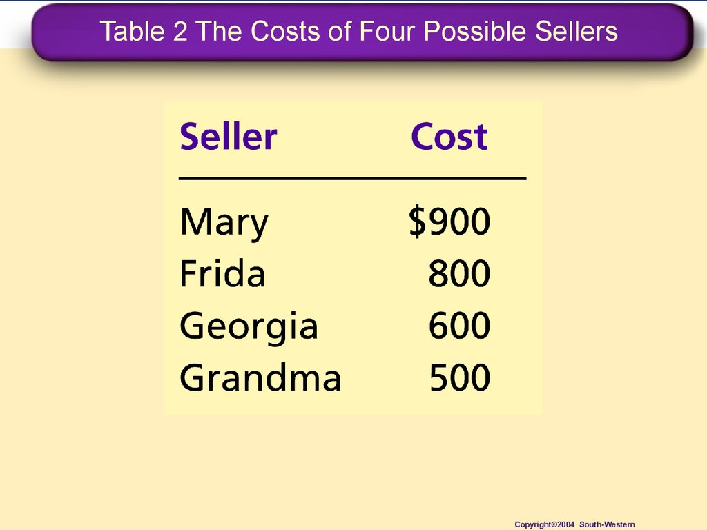 Table 2 The Costs of Four Possible Sellers