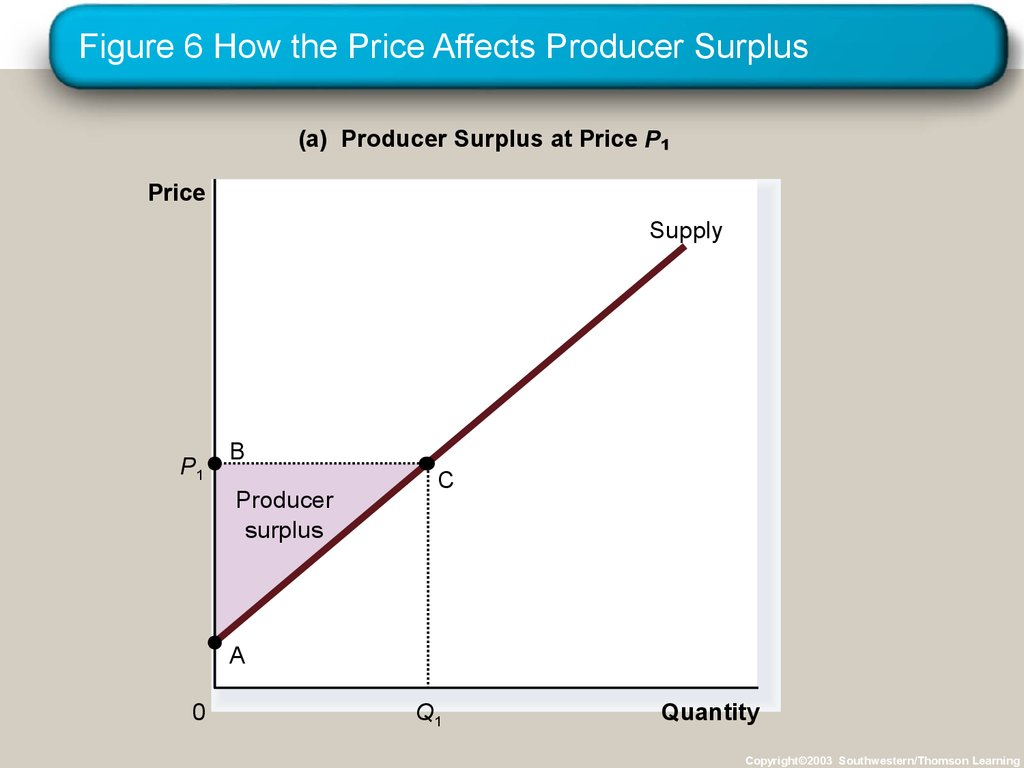 Figure 6 How the Price Affects Producer Surplus