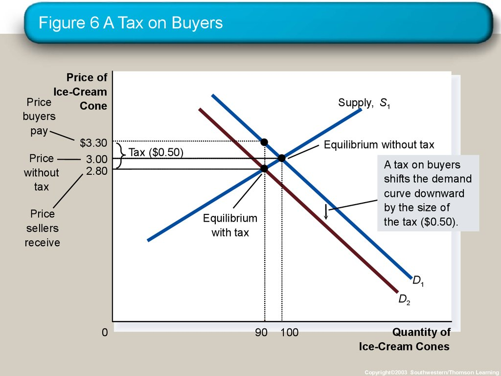 Figure 6 A Tax on Buyers