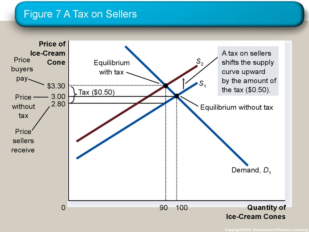 Figure 7 A Tax on Sellers