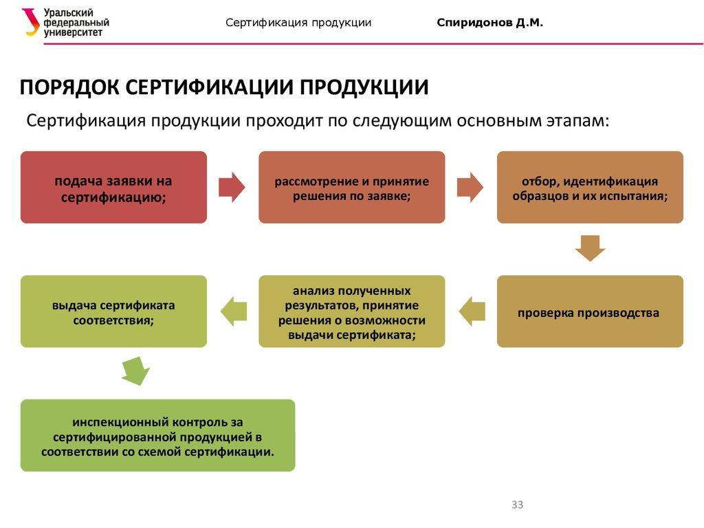 Сертификация продукции, назначение и процедура детские праздники сертификация производства