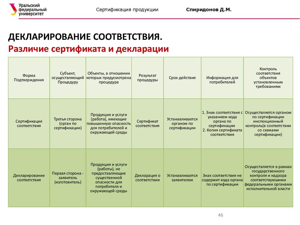 Сертификация и декларирование соответс сертификация бортового камня