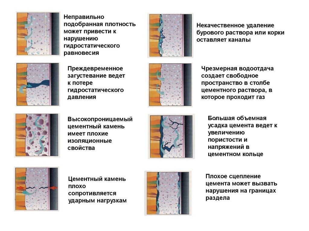Гидростатическое давление цементного раствора блоки из керамзитобетона с облицовкой