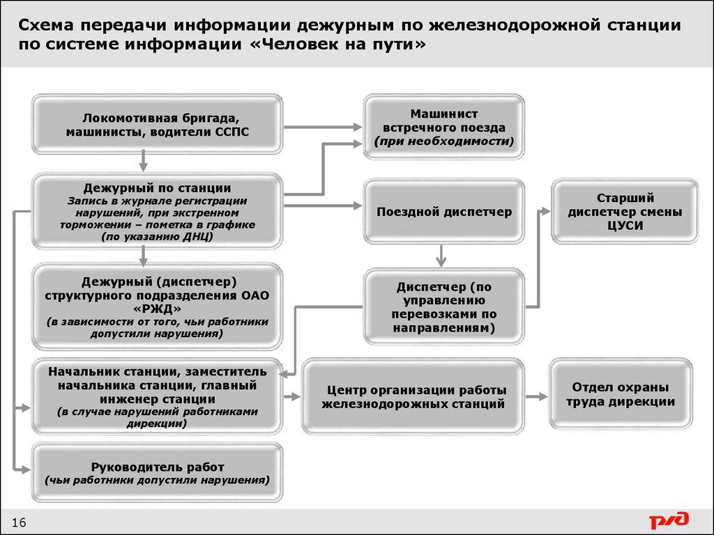 Схема работник на пути