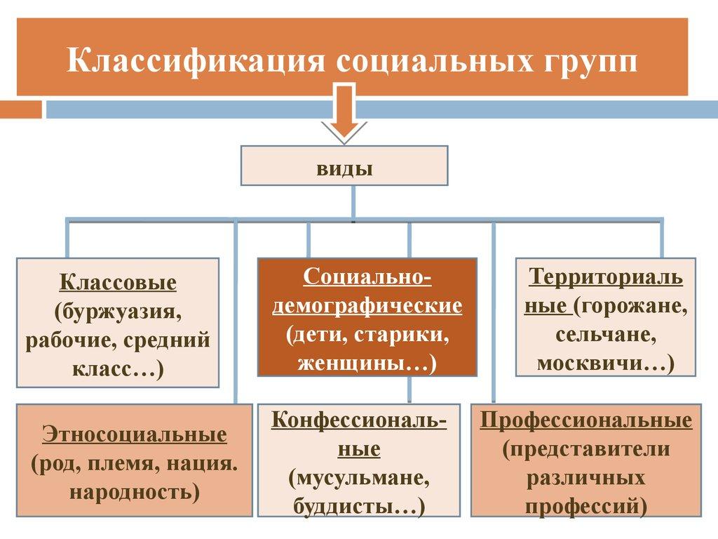 примером социальной группы является Канцеляр Дом Обнинск