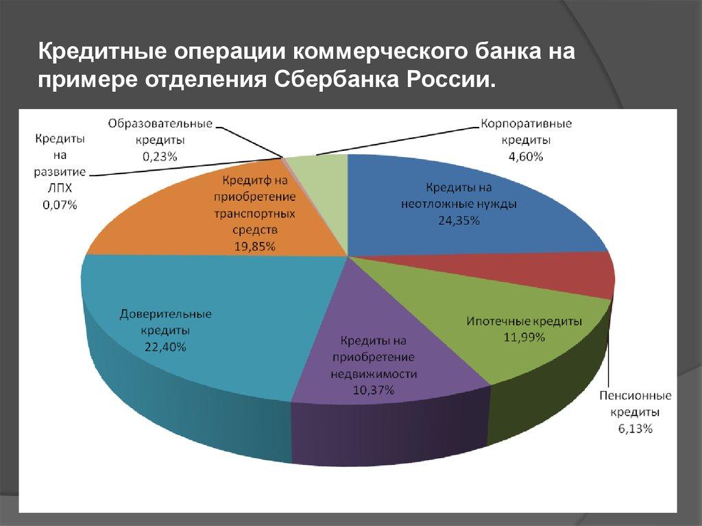 Потребительское кредитование в российских коммерческих банках
