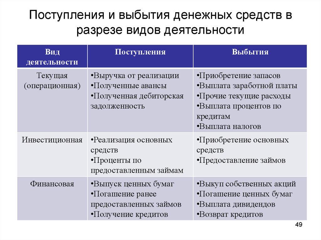 Учет Реализации И Прочего Выбытия Основных Средств Шпаргалка