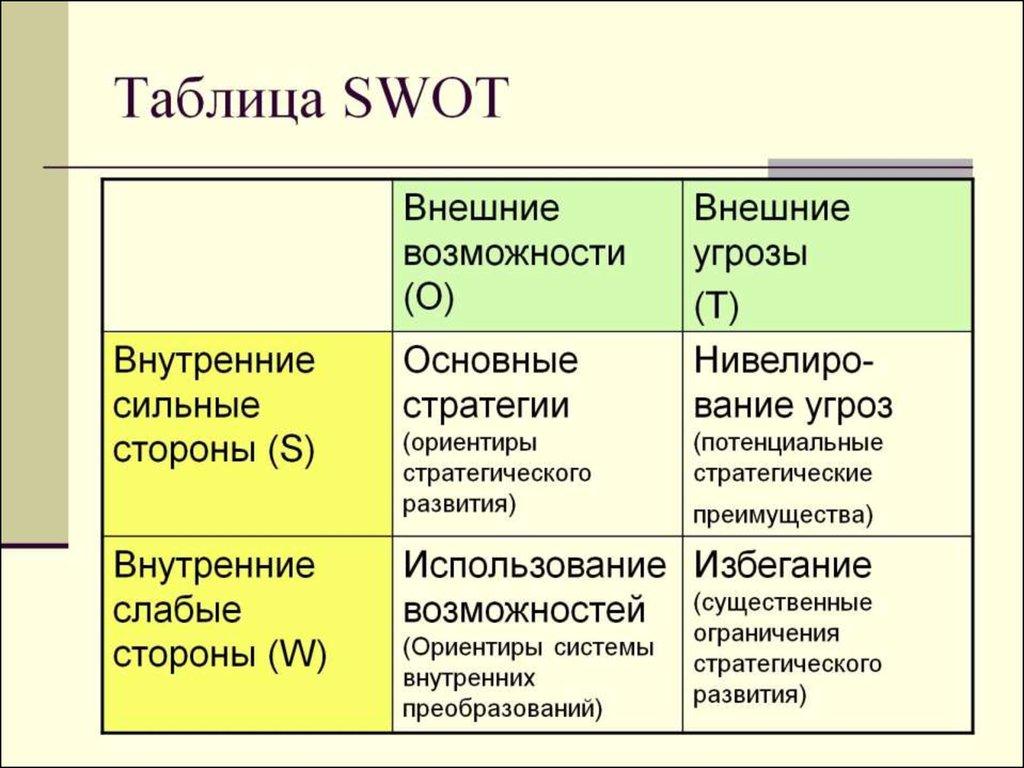 swot of sasa