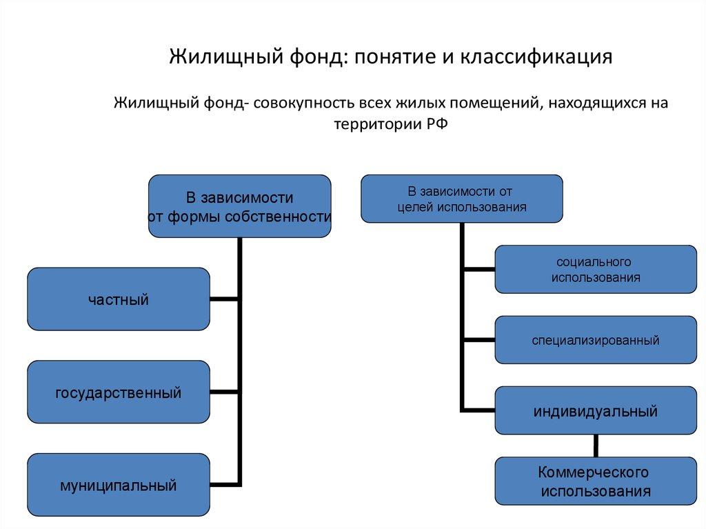 частный жилищный фонд примеры