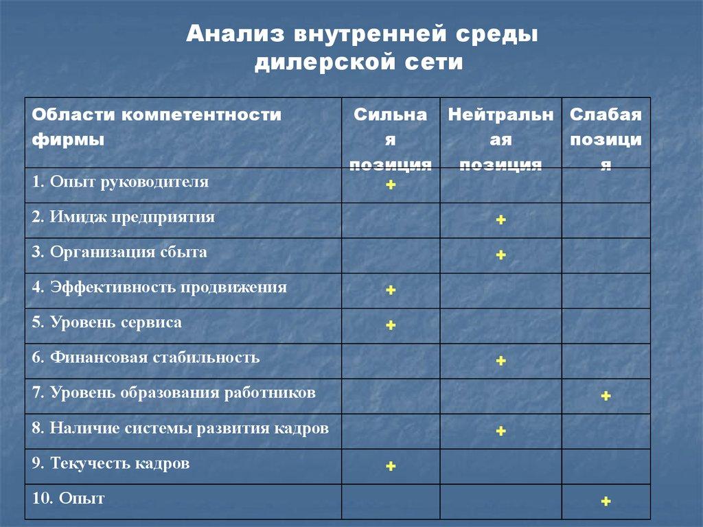 Методы развития дилерской сети