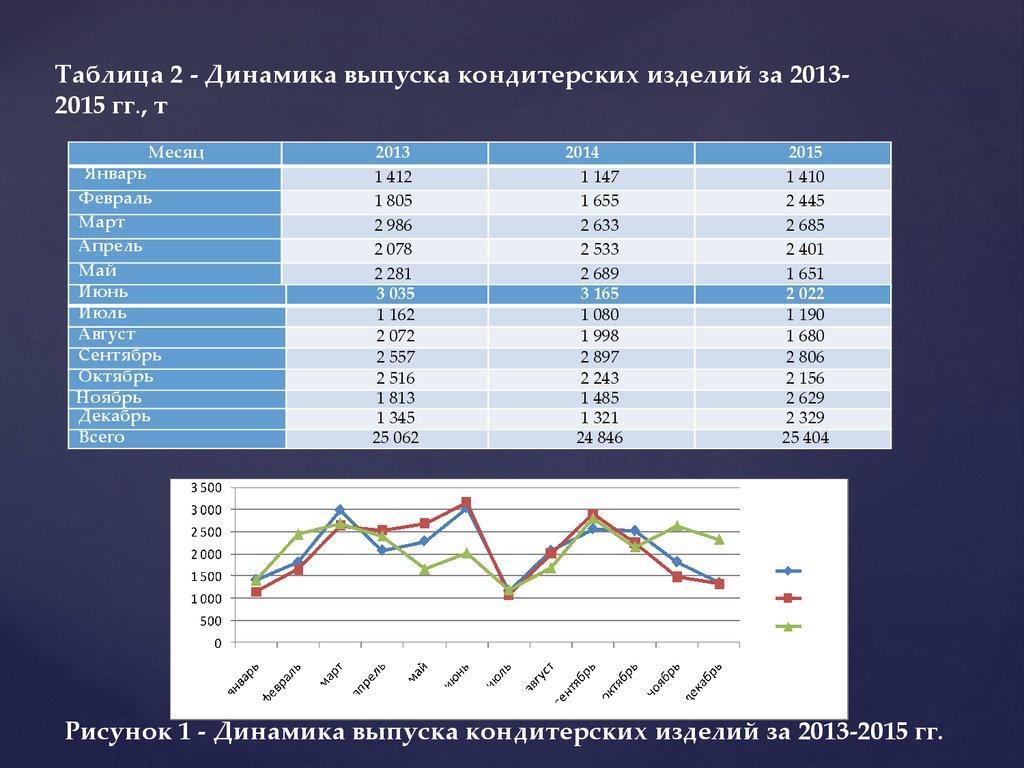 Организация сбытовой деятельности предприятия и пути ее  Таблица 2 Динамика выпуска кондитерских изделий за 2013 2015 гг