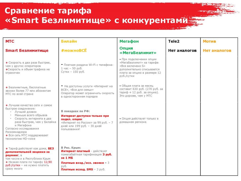Как подключить роуминг на МТС по России и за границей