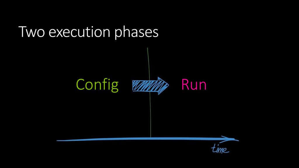 Two execution phases
