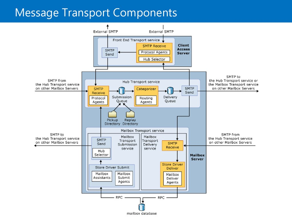 Message Transport Components