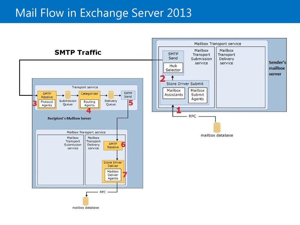 Mail Flow in Exchange Server 2013