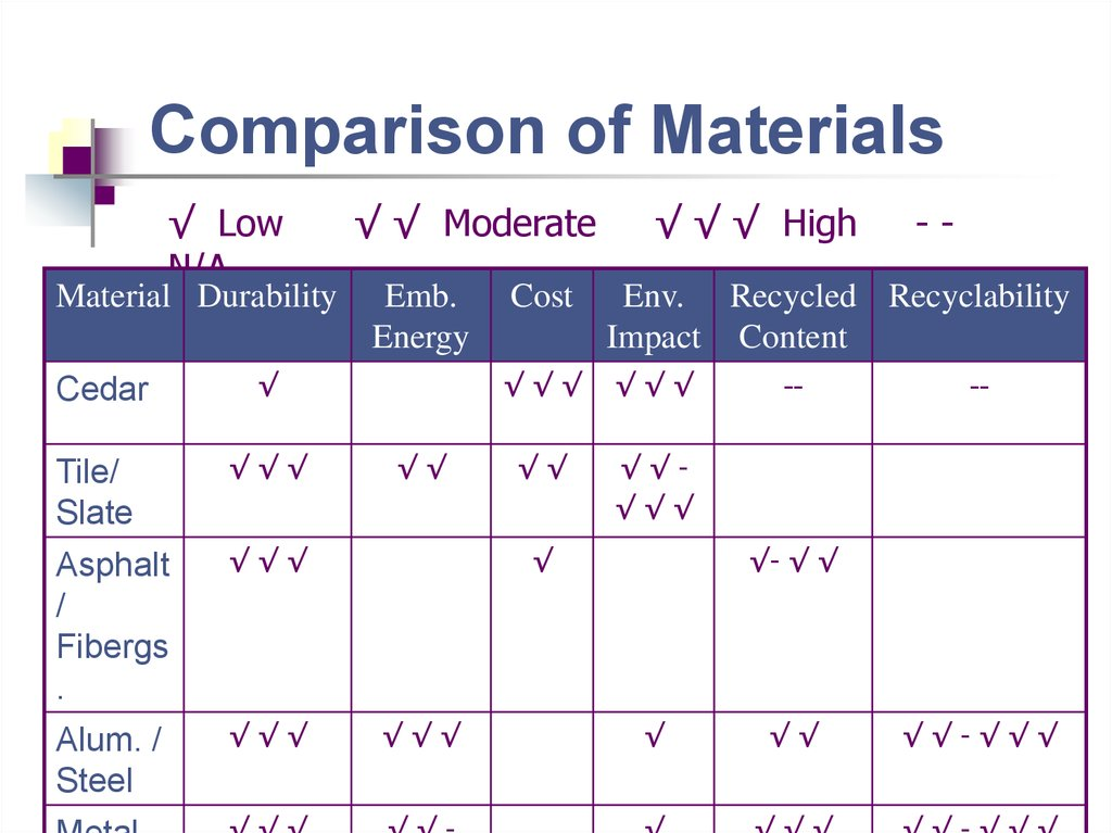 Green Building Materials - презентация онлайн