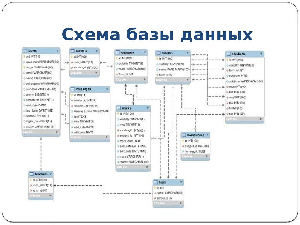 Темы дипломных работ по информационные системы и технологии  Дипломная работа по теме Информационные системы и технологии в менеджменте