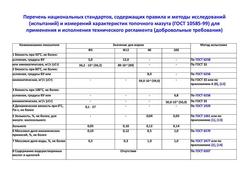 Русский мазут m-100 гост 10585-99 buy мазут m100 гост 10585-99.