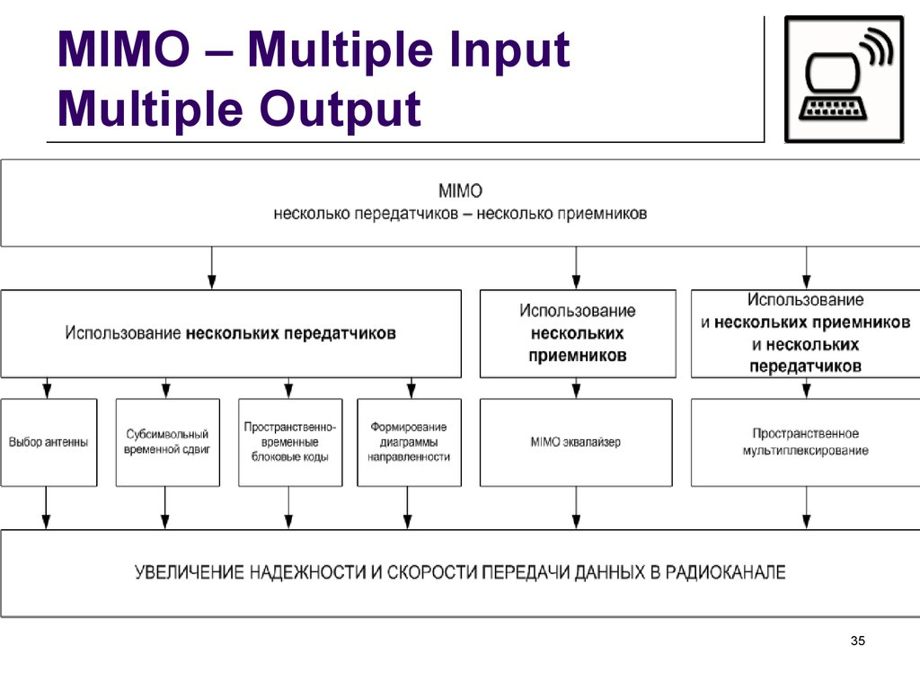 MIMO – Multiple Input Multiple Output