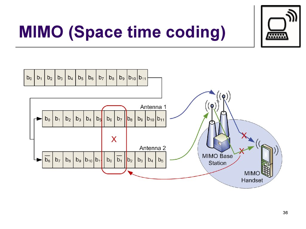 MIMO (Space time coding)