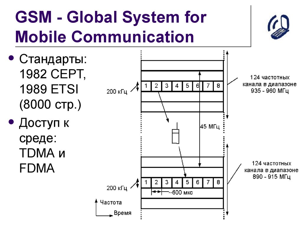 GSM - Global System for Mobile Communication