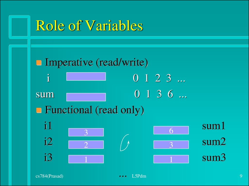 Role of Variables