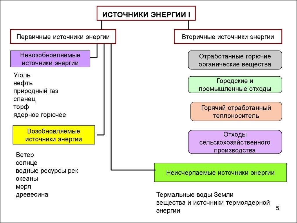 epub Учебные проекты с использованием Microsoft Office: Методическое