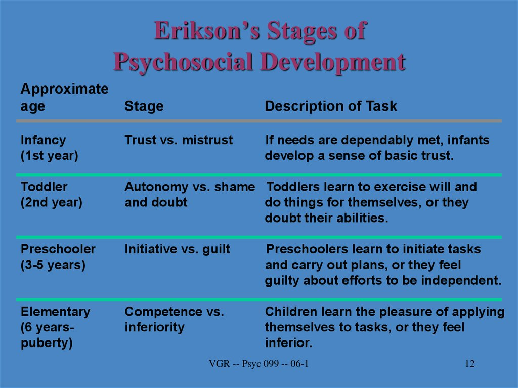 erikson s stages of psychosocial development essay There are eight stages of erikson's timeline or stages of psychosocial development we will write a cheap essay sample on erik erikson's timeline.