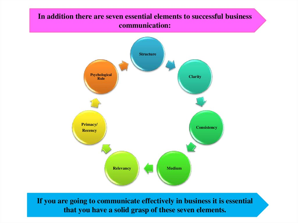 aspects of business writing in business communication