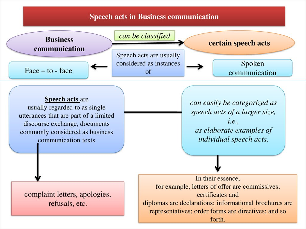 special aspects of business communication in the speech