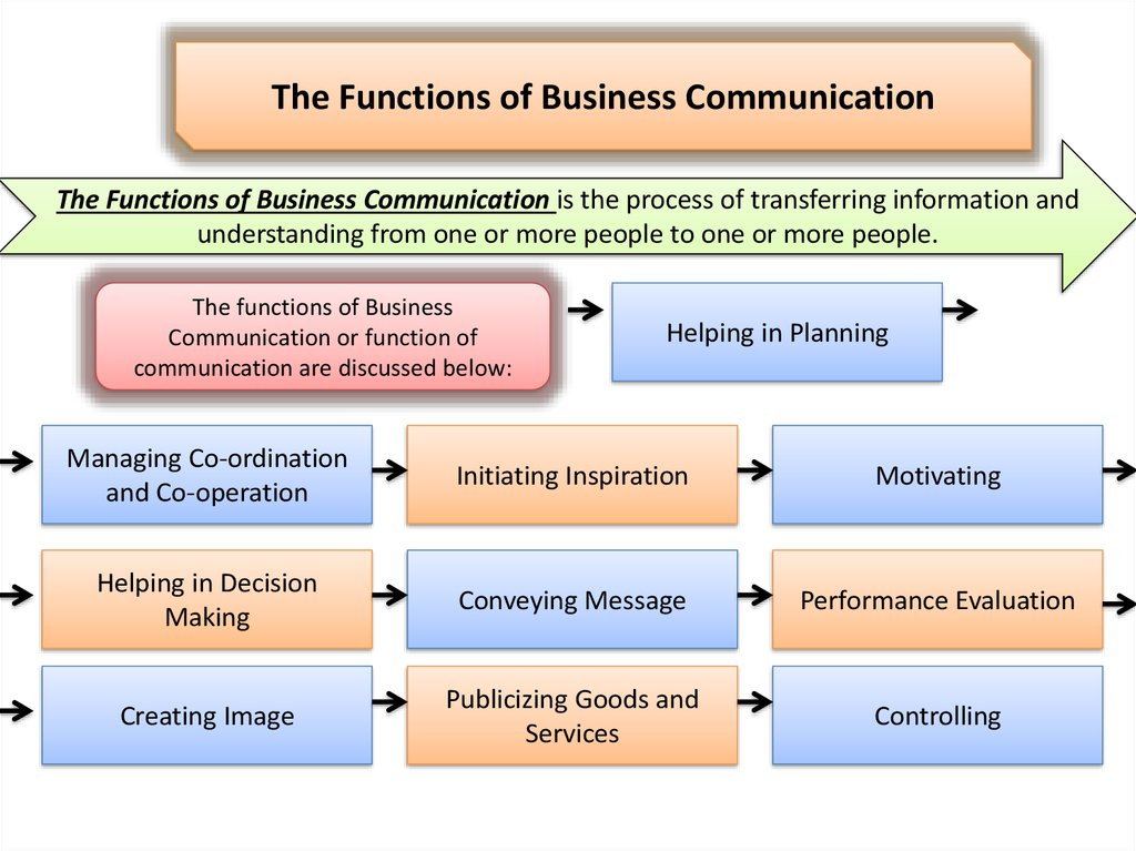 what are the goals of business communication