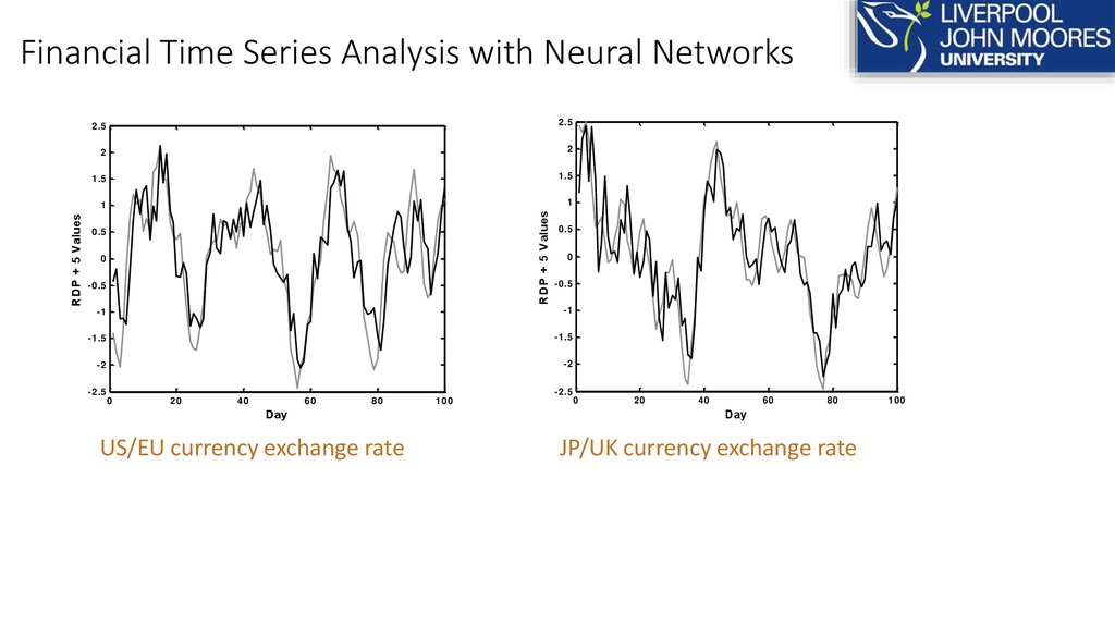 Financial Time Series Analysis with Neural Networks