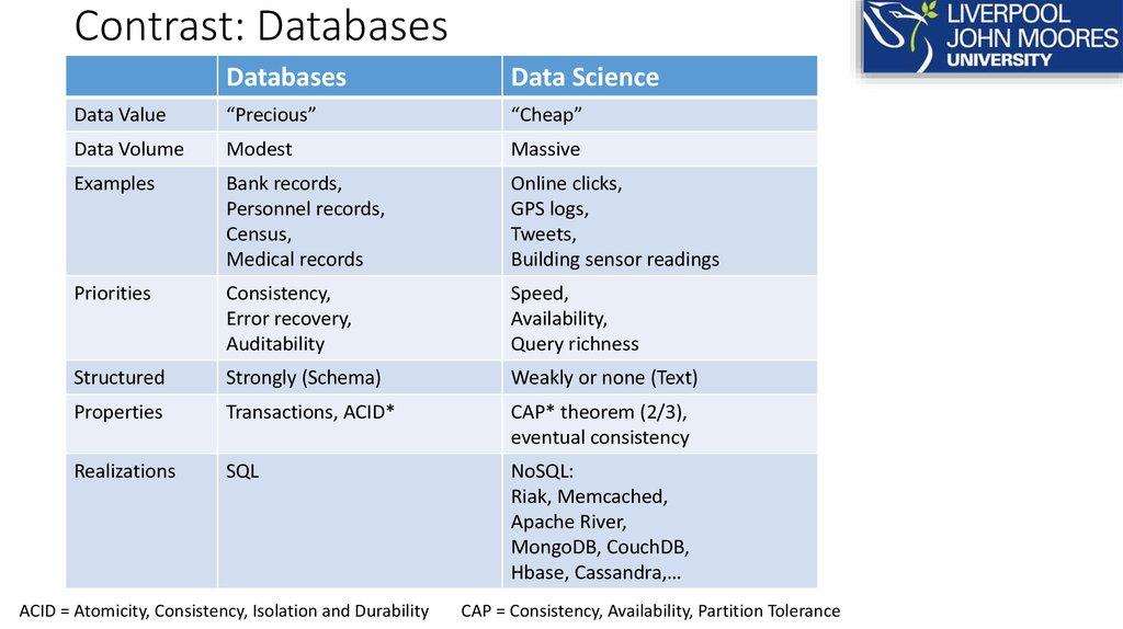 Contrast: Databases