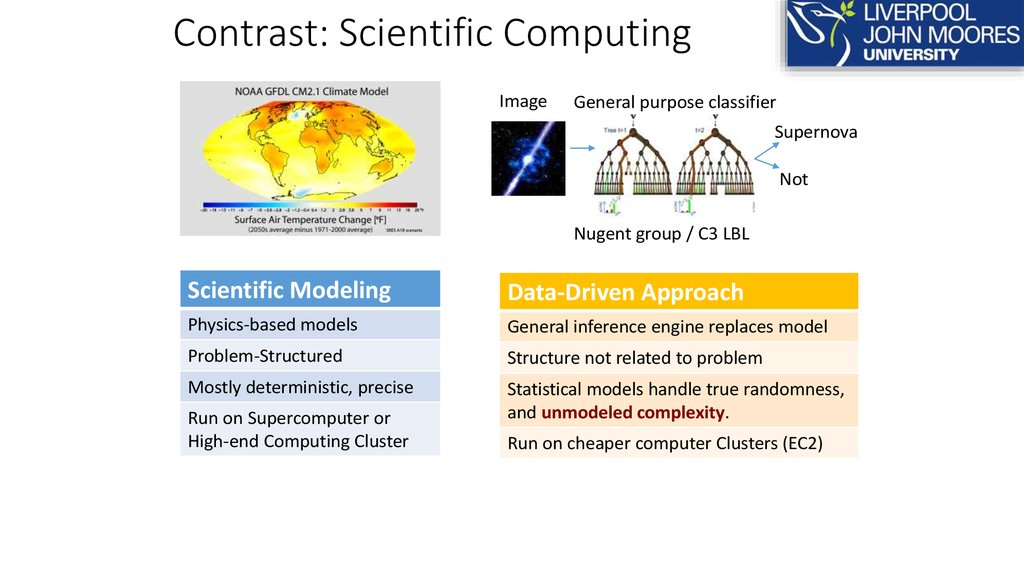 Contrast: Scientific Computing