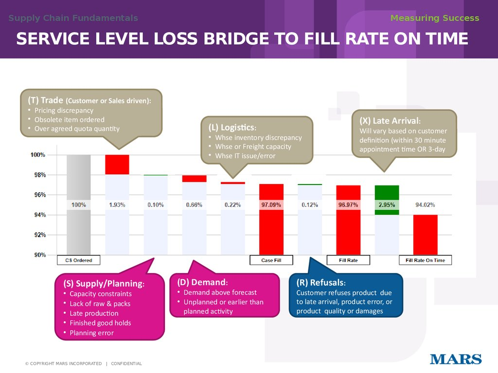 SERVICE LEVEL LOSS BRIDGE TO FILL RATE ON TIME