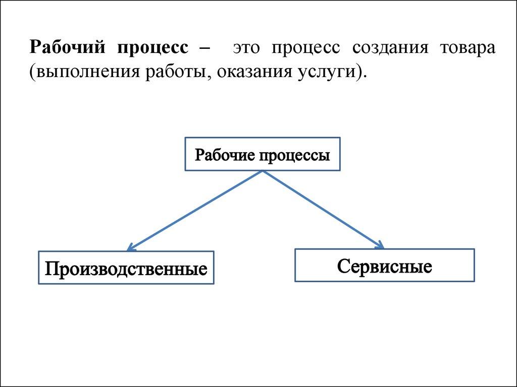 Производственный процесс Понятие и структура презентация онлайн Рабочий процесс это процесс создания товара выполнения работы оказания услуги