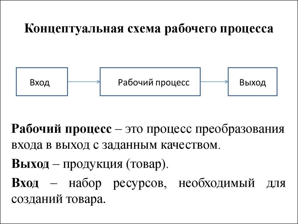 Схема вход процесс выход процесс фото 663